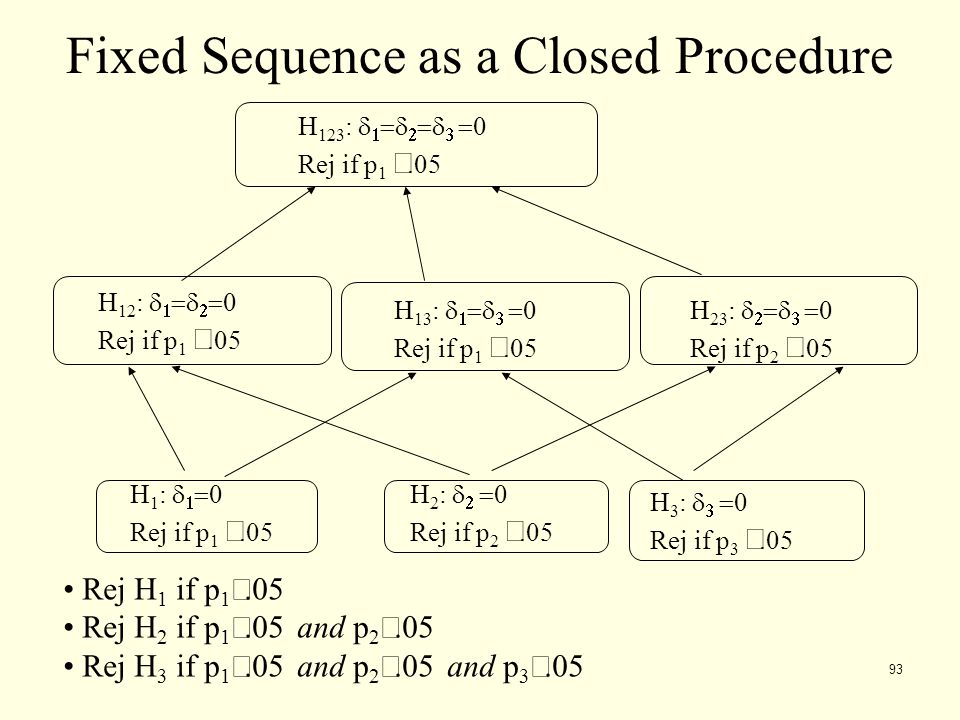 Fixed Sequence as a Closed Procedure