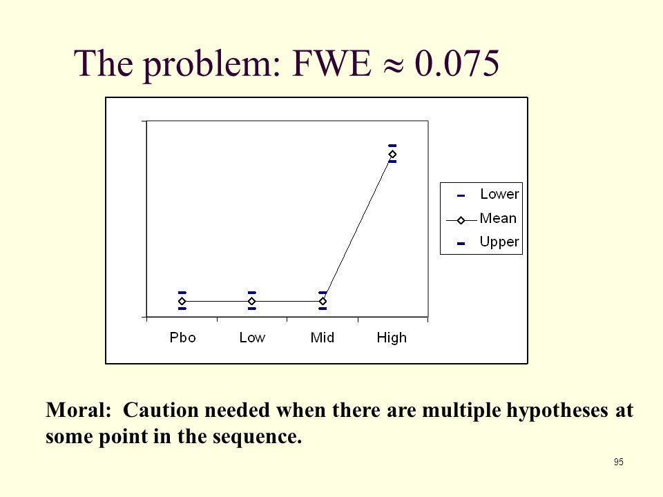 The problem: FWE » 0.075 Moral: Caution needed when there are multiple hypotheses at.