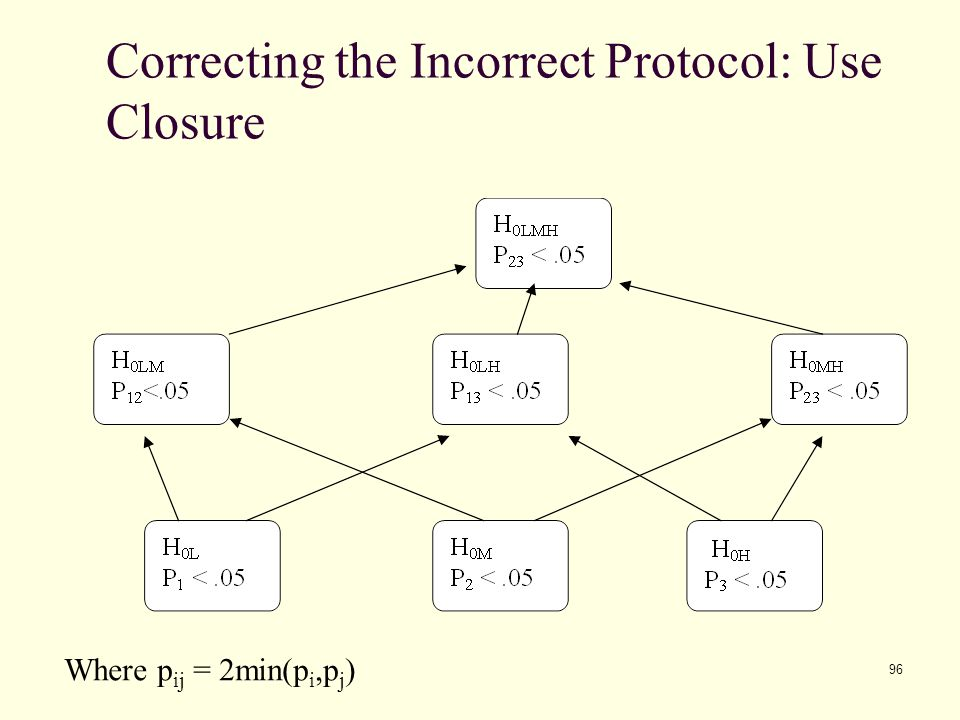 Correcting the Incorrect Protocol: Use Closure
