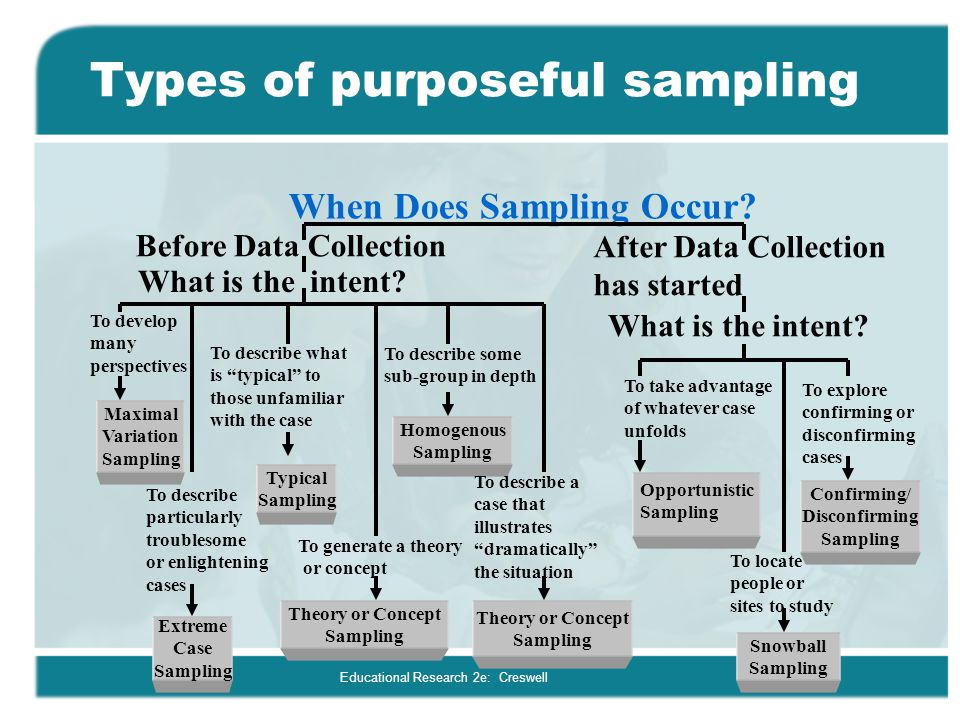 Types of purposeful sampling