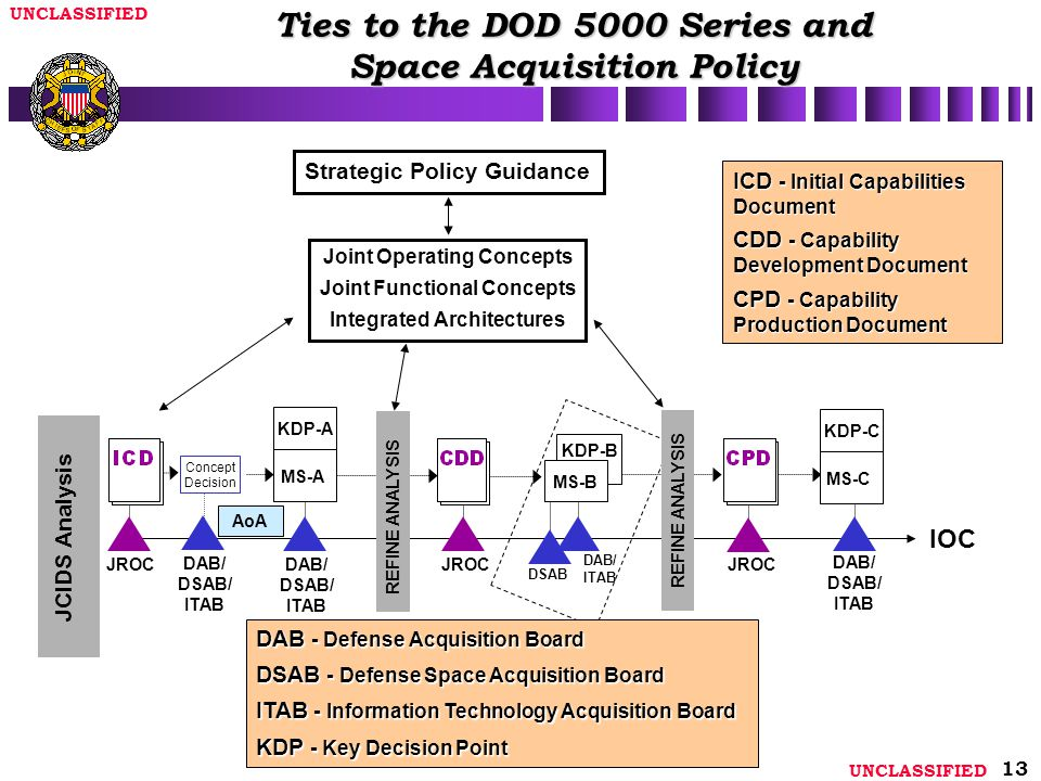 Ties to the DOD 5000 Series and Space Acquisition Policy