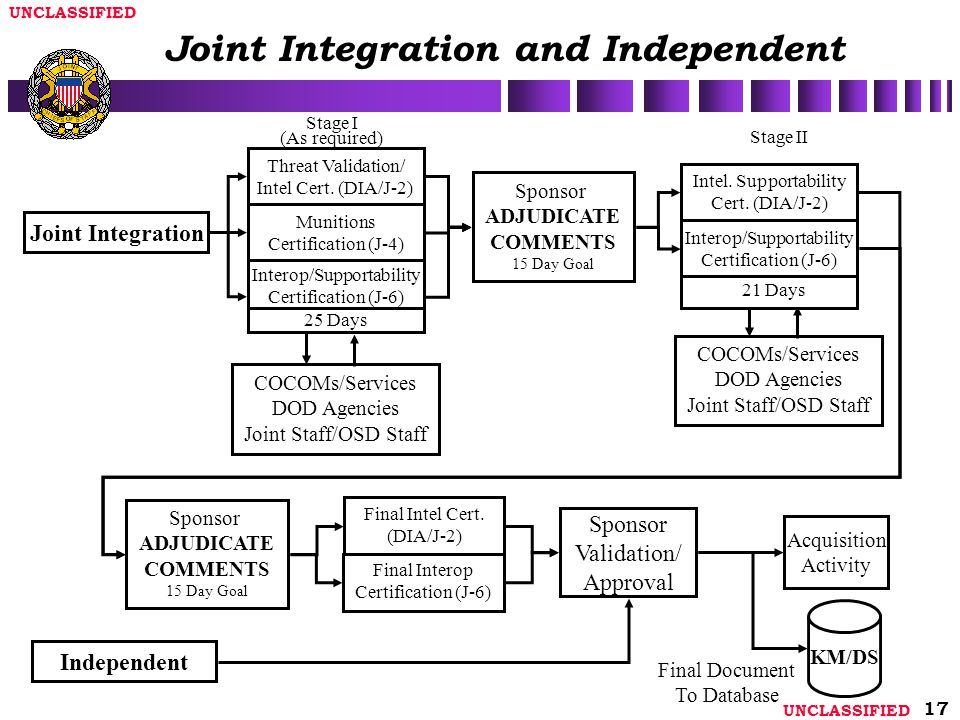 Joint Integration and Independent