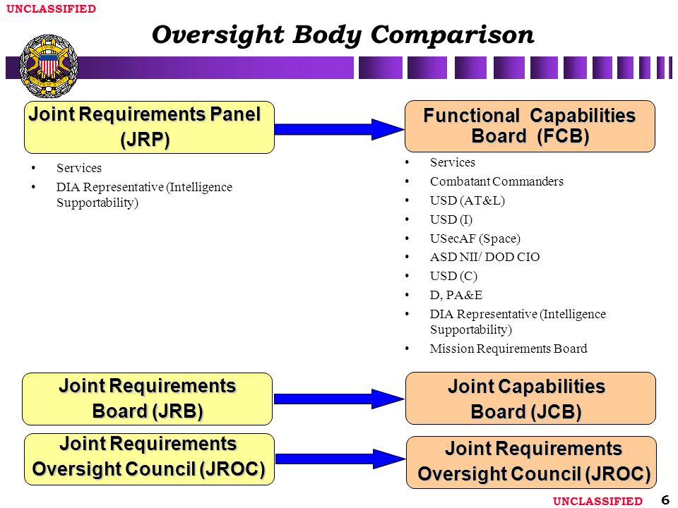 Oversight Body Comparison