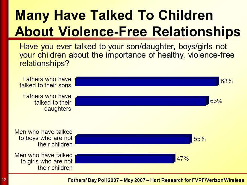 Many Have Talked To Children About Violence-Free Relationships