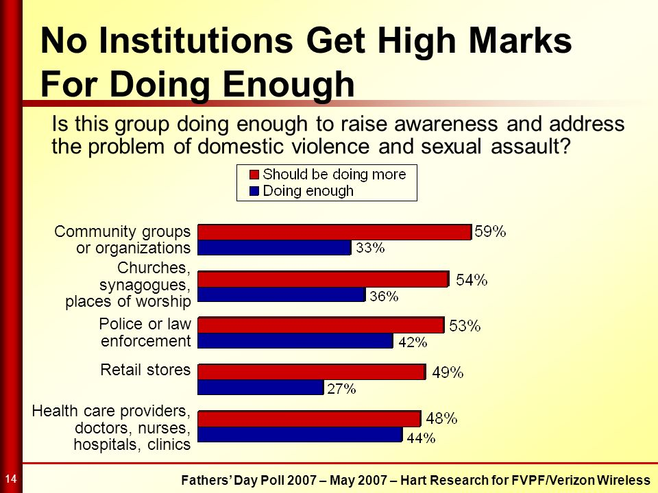 No Institutions Get High Marks For Doing Enough