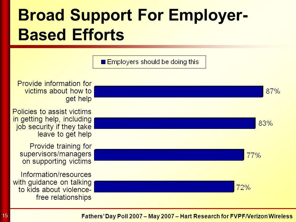 Broad Support For Employer-Based Efforts