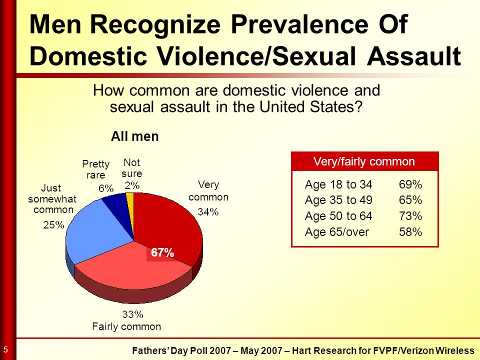 Men Recognize Prevalence Of Domestic Violence/Sexual Assault