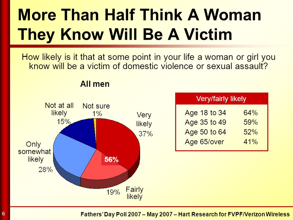 More Than Half Think A Woman They Know Will Be A Victim