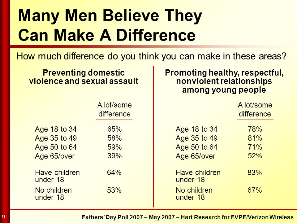 Many Men Believe They Can Make A Difference