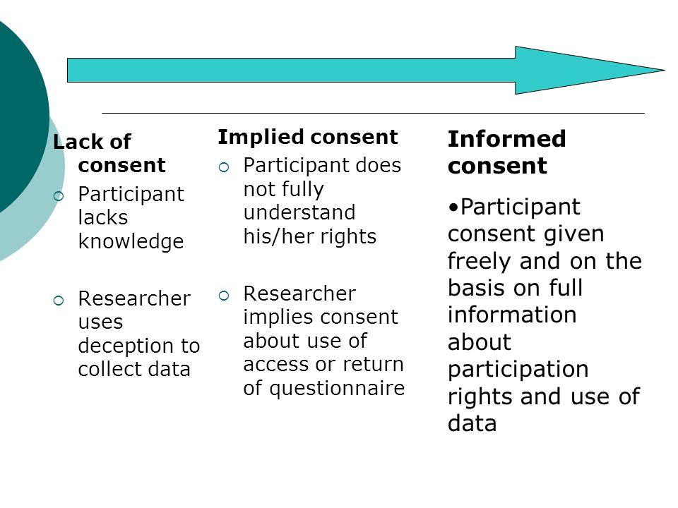 Implied consent Participant does not fully understand his/her rights. Researcher implies consent about use of access or return of questionnaire.