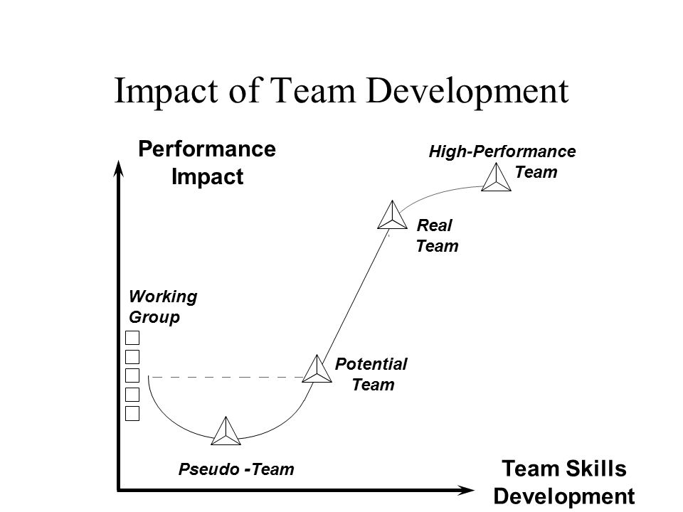 Impact of Team Development