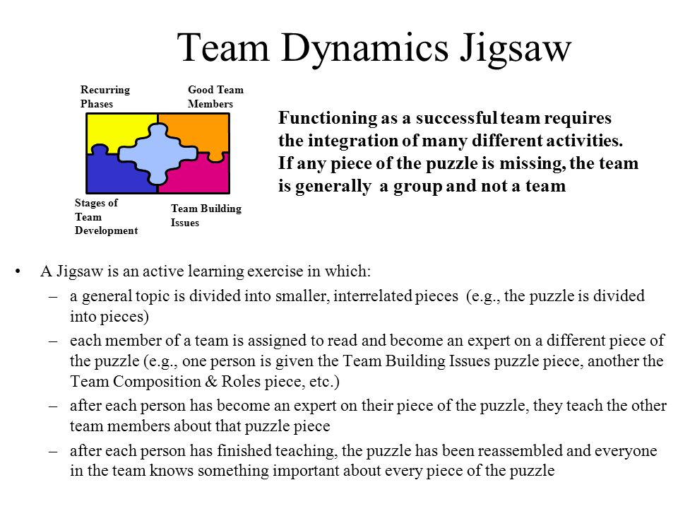 Team Dynamics Jigsaw Recurring. Phases. Good Team. Members.