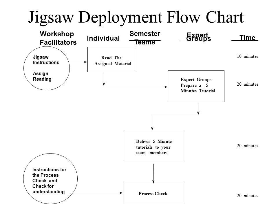 Jigsaw Deployment Flow Chart