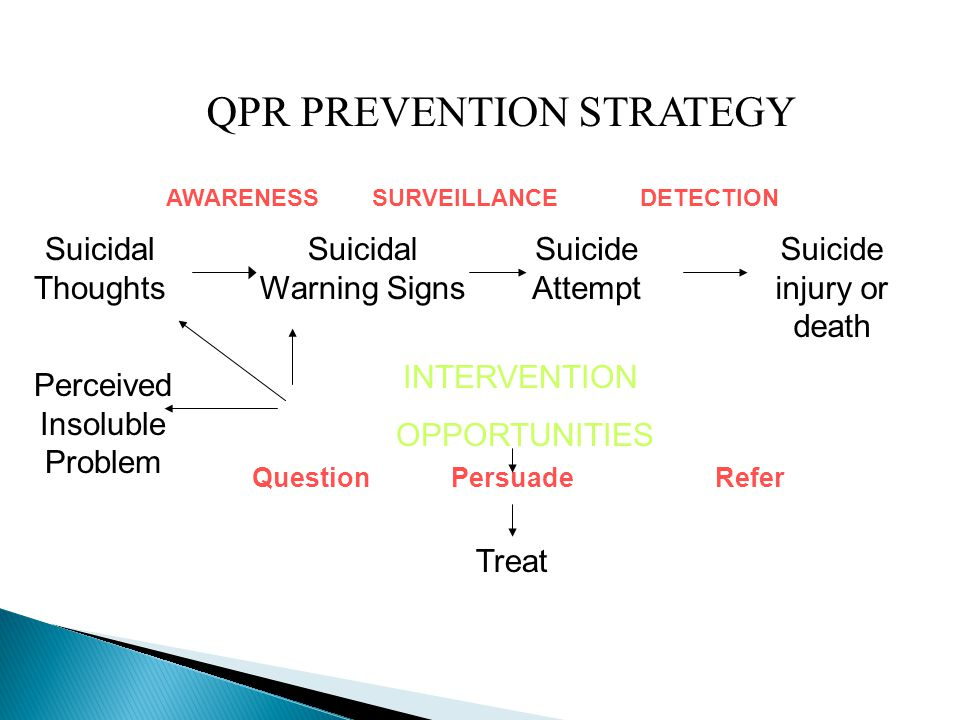 QPR PREVENTION STRATEGY
