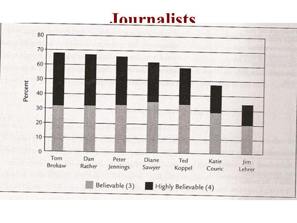 Journalists Editors versus reporters