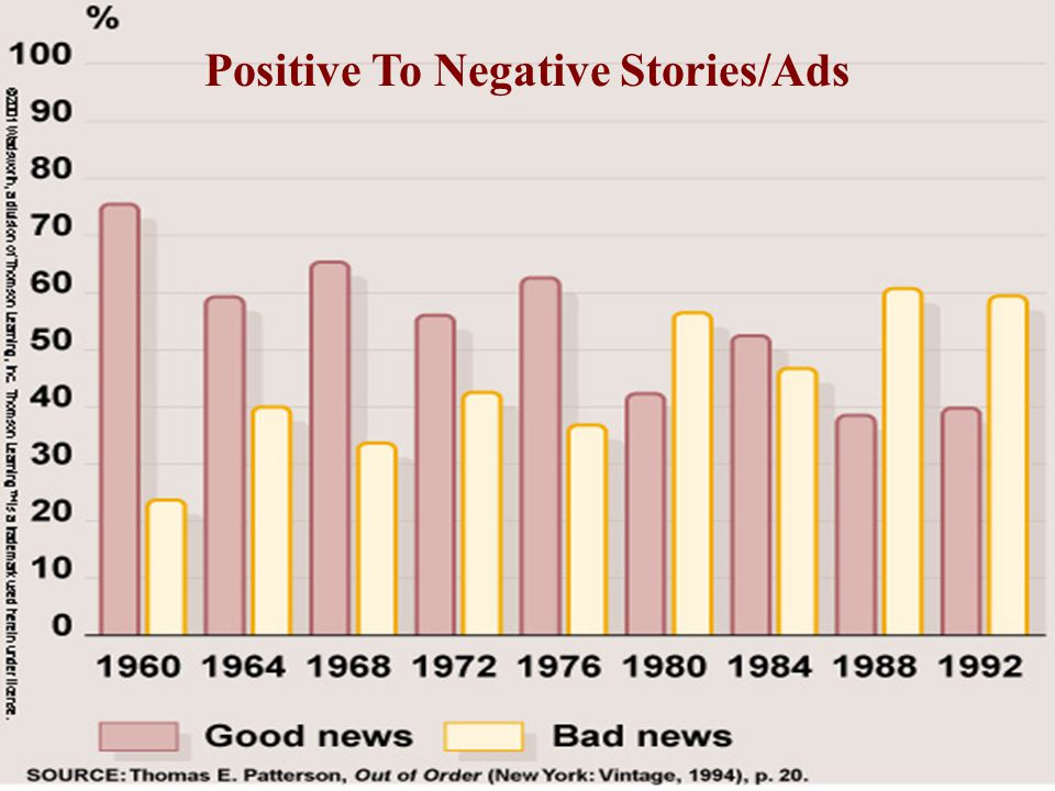 Positive To Negative Stories/Ads