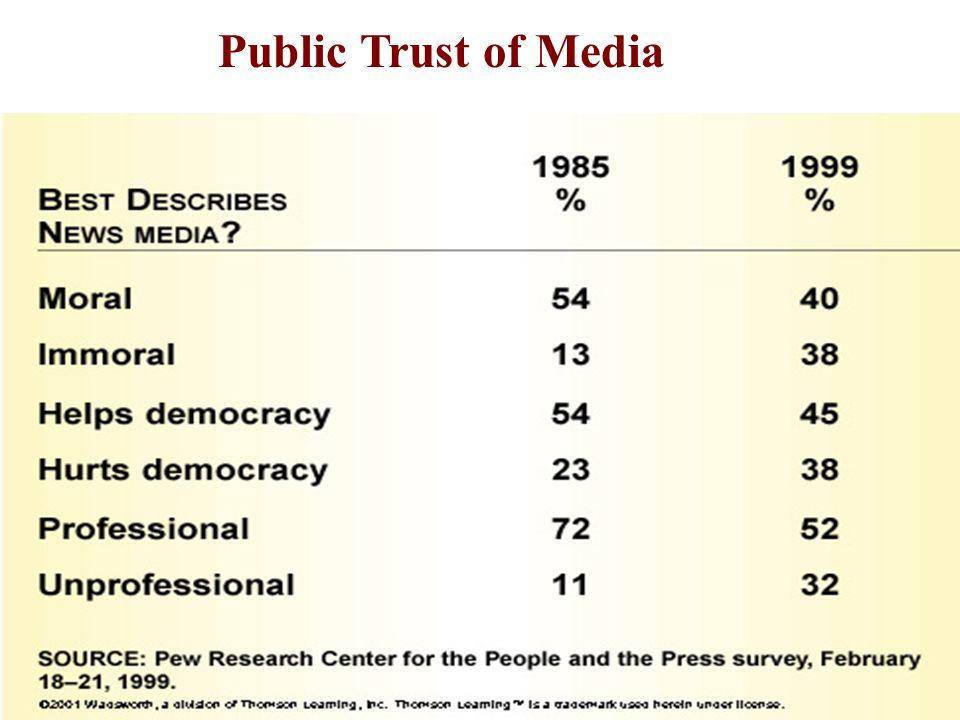 Public Trust of Media 11-6