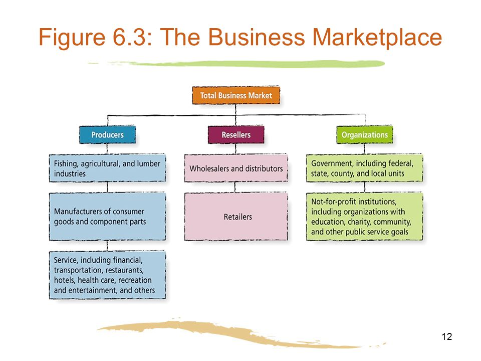Figure 6.3: The Business Marketplace