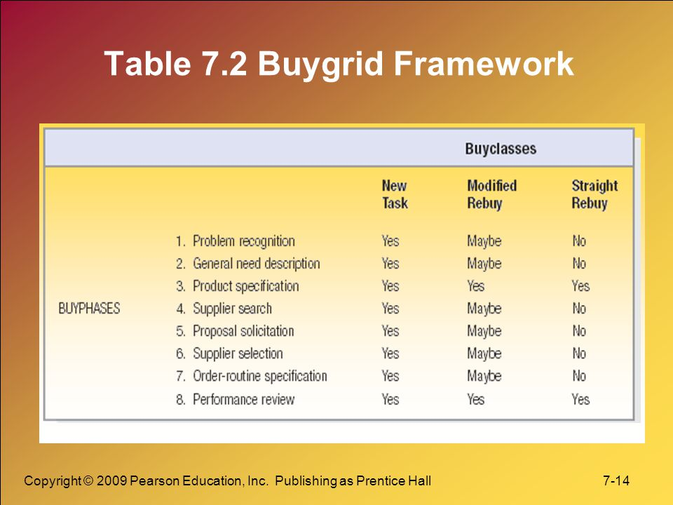 Table 7.2 Buygrid Framework