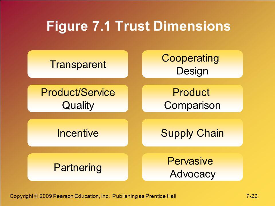 Figure 7.1 Trust Dimensions