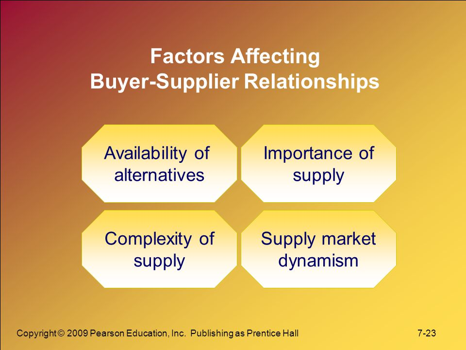 Factors Affecting Buyer-Supplier Relationships
