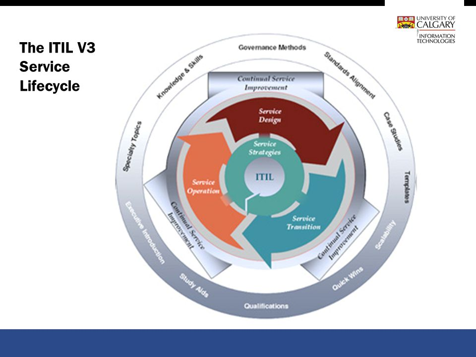 The ITIL V3 Service Lifecycle