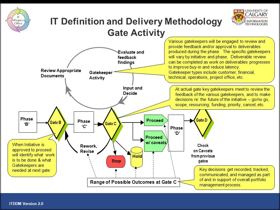 IT Definition and Delivery Methodology Gate Activity