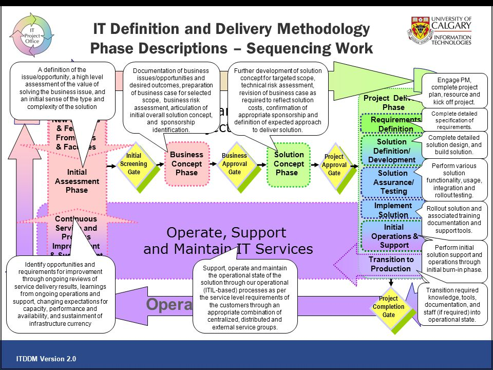 IT Definition and Delivery Methodology Phase Descriptions – Sequencing Work