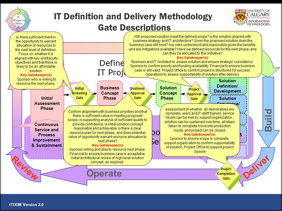 IT Definition and Delivery Methodology Gate Descriptions