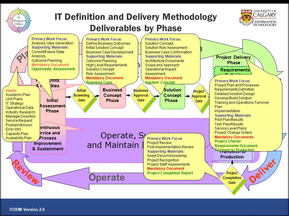 IT Definition and Delivery Methodology Deliverables by Phase