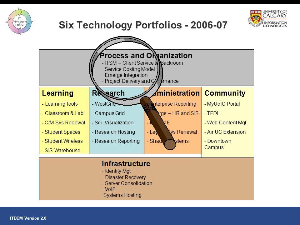 Six Technology Portfolios - 2006-07
