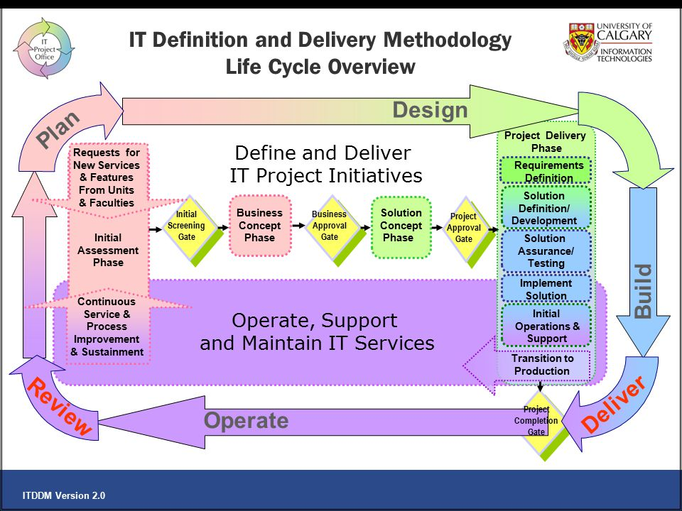 IT Definition and Delivery Methodology Life Cycle Overview
