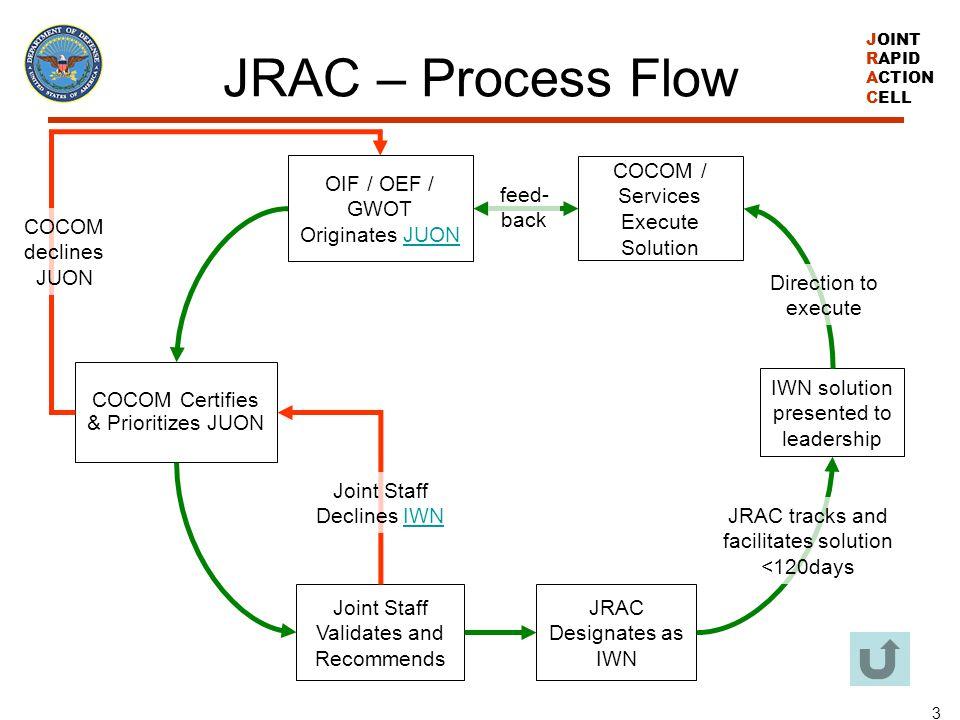 JRAC – Process Flow OIF / OEF / GWOT Originates JUON