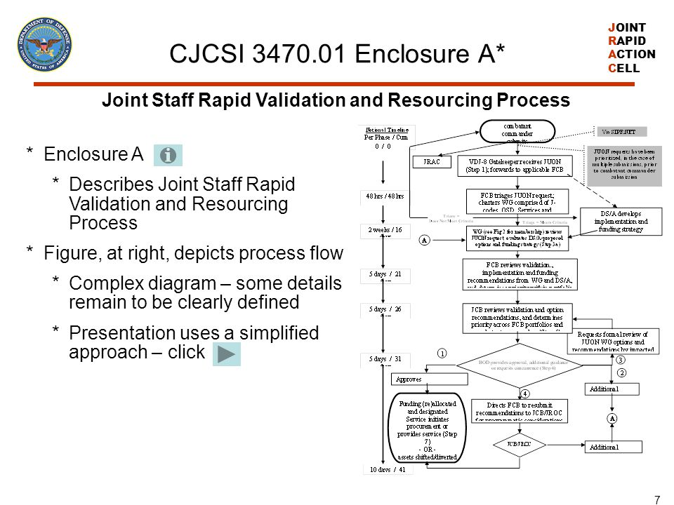 CJCSI 3470.01 Enclosure A* Joint Staff Rapid Validation and Resourcing Process. Enclosure A.