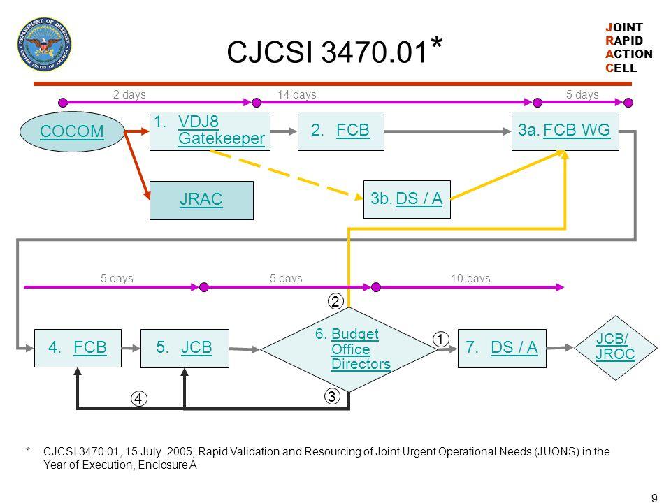 CJCSI 3470.01* COCOM VDJ8 Gatekeeper FCB 3a. FCB WG JRAC 3b. DS / A