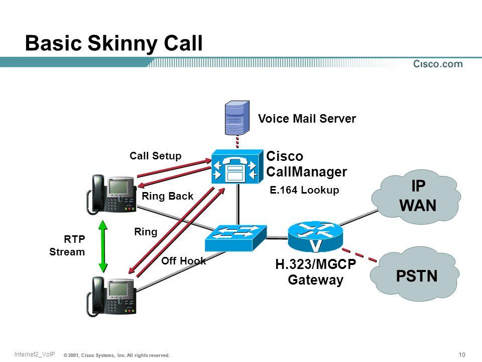 Basic Skinny Call IP WAN PSTN Cisco CallManager H.323/MGCP Gateway