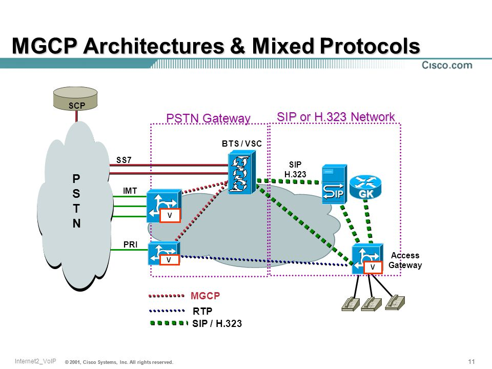 MGCP Architectures & Mixed Protocols