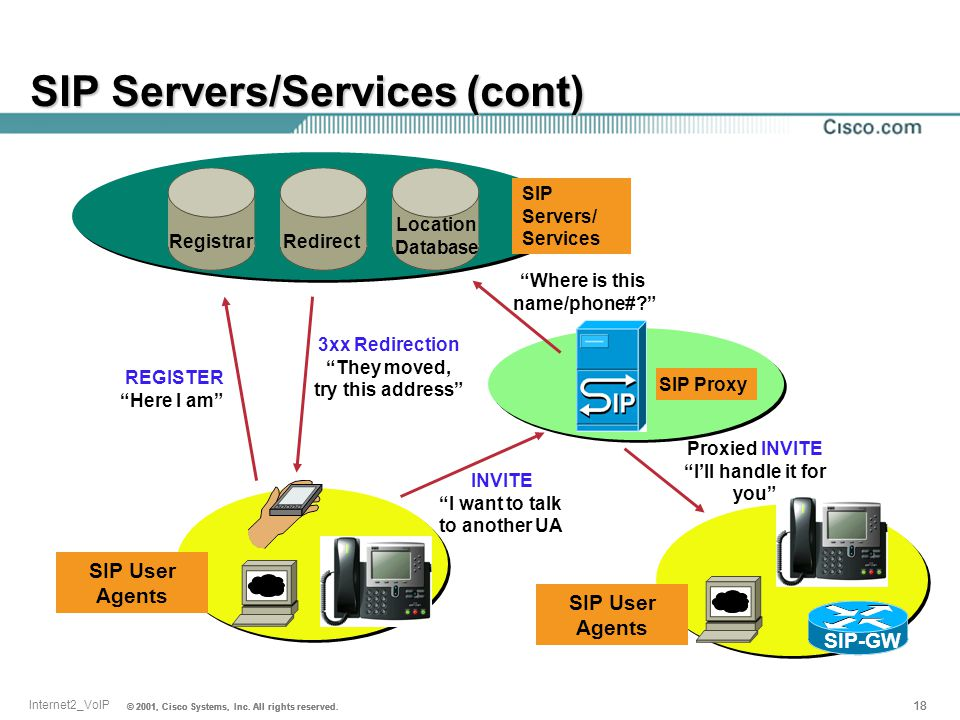 SIP Servers/Services (cont)
