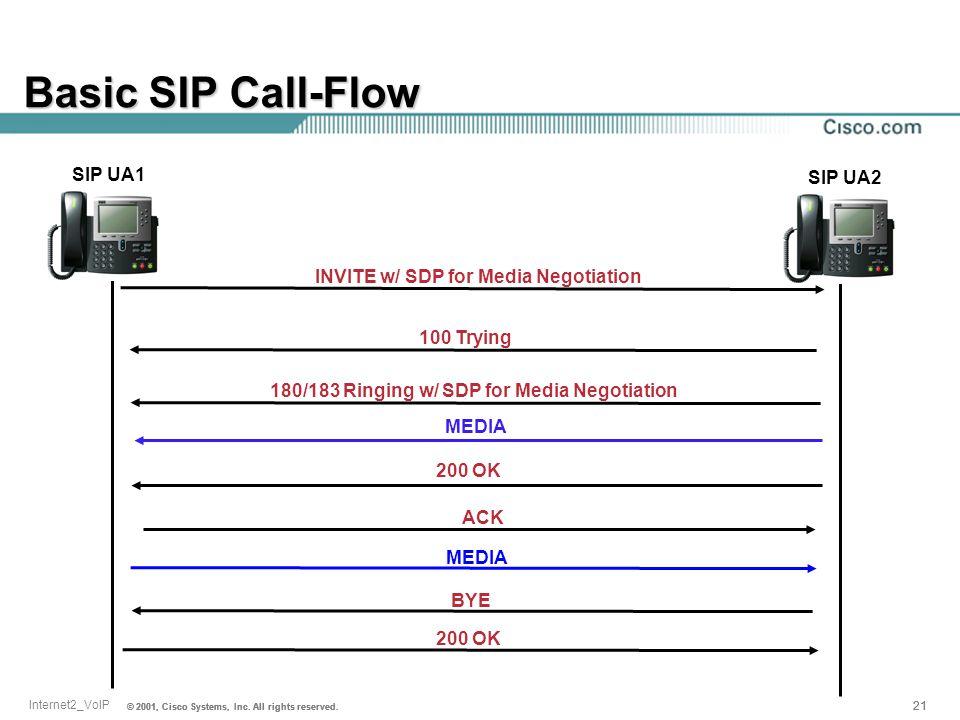 Basic SIP Call-Flow SIP UA1 SIP UA2