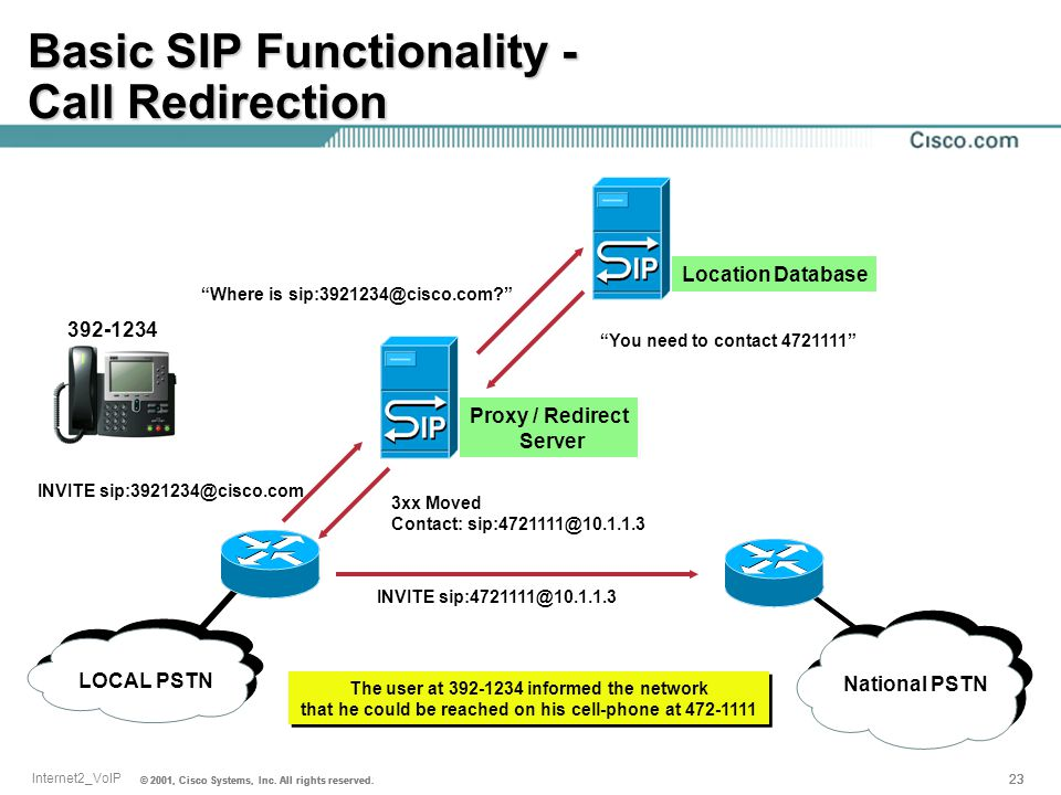 Basic SIP Functionality - Call Redirection