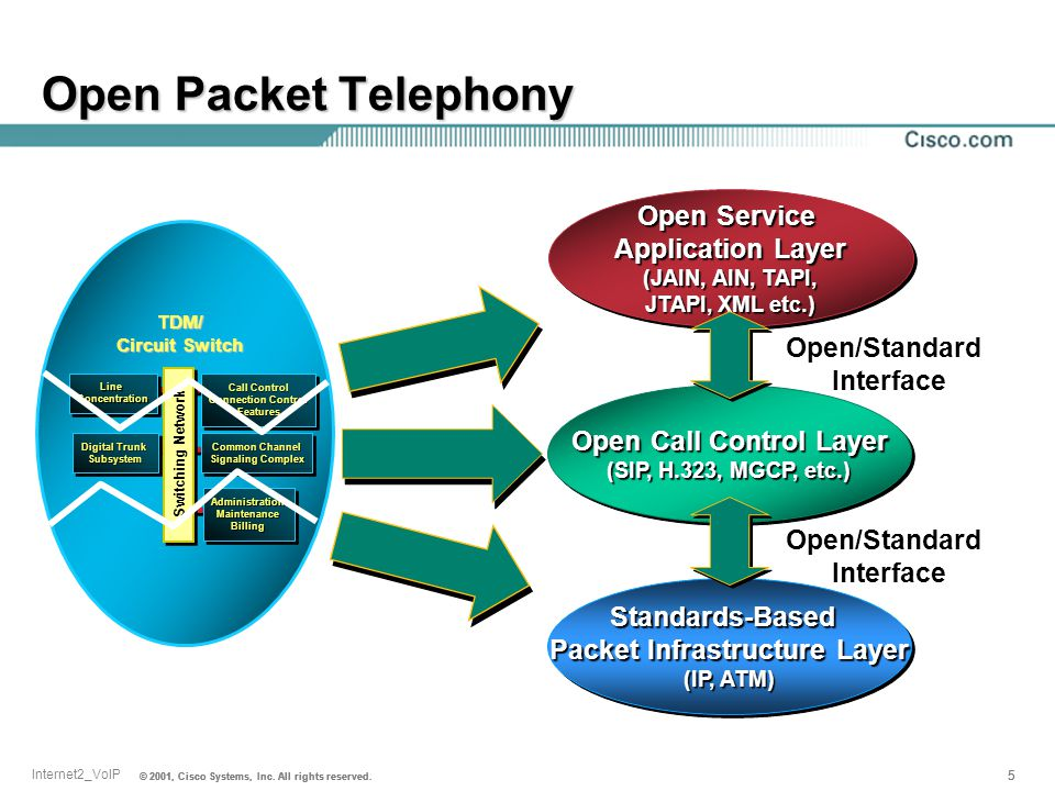 Open Packet Telephony Open Service Application Layer