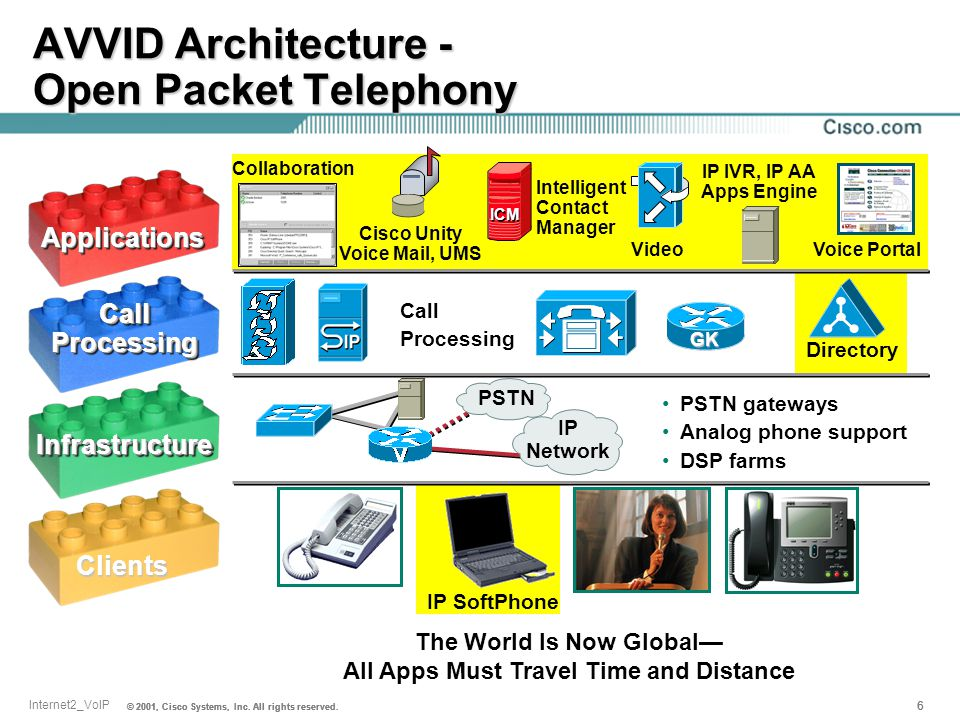 AVVID Architecture - Open Packet Telephony