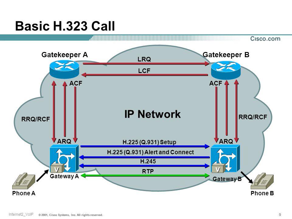 Basic H.323 Call IP Network Gatekeeper A Gatekeeper B LRQ LCF ACF ACF