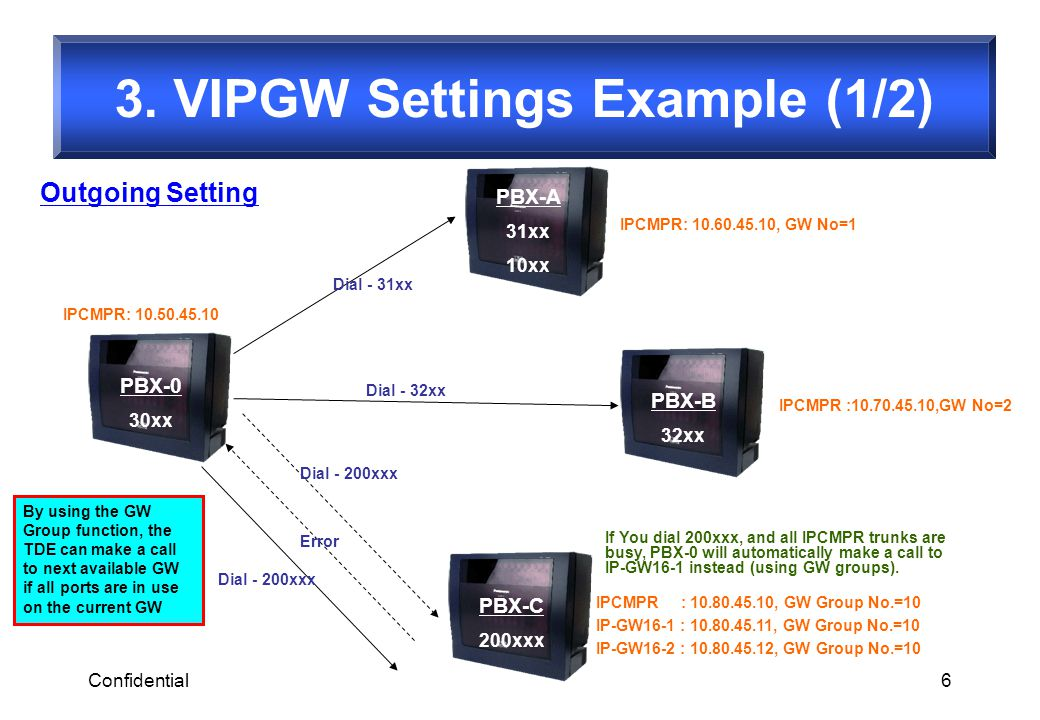 3. VIPGW Settings Example (1/2)
