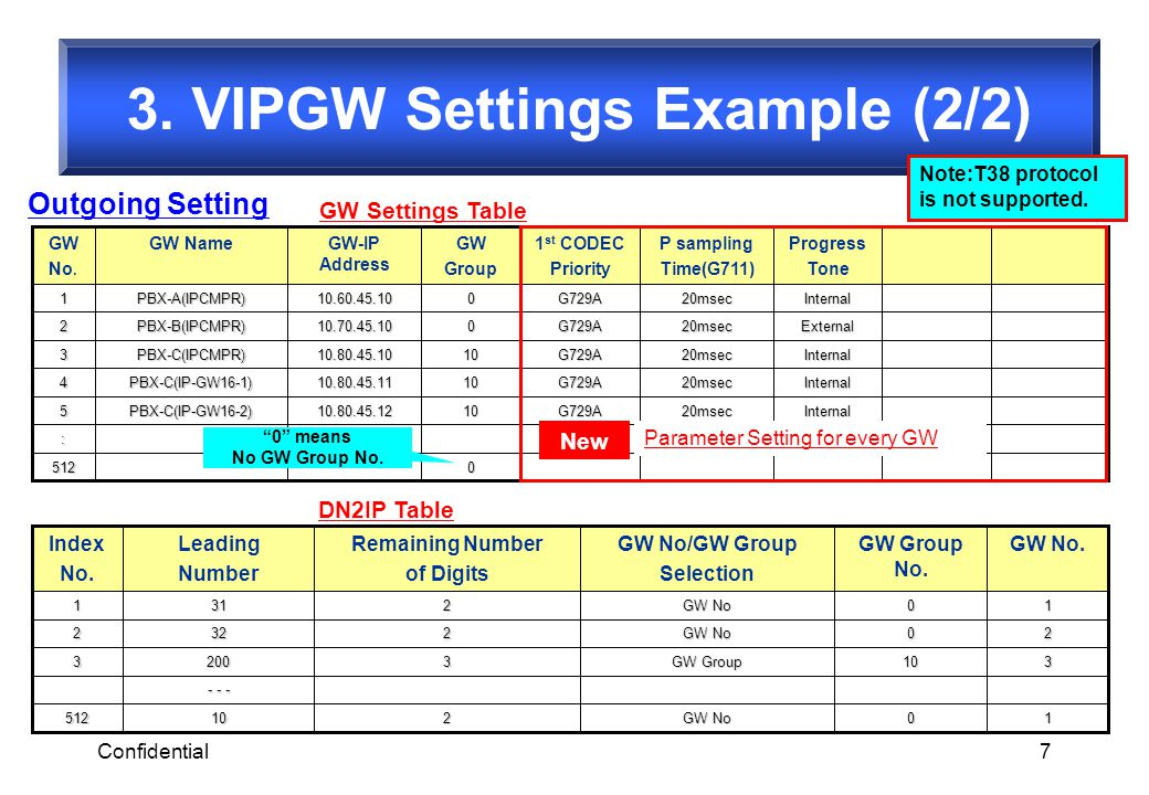 3. VIPGW Settings Example (2/2)