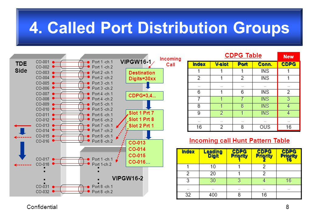 4. Called Port Distribution Groups Incoming call Hunt Pattern Table