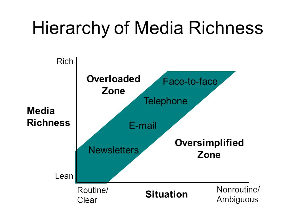 Hierarchy of Media Richness