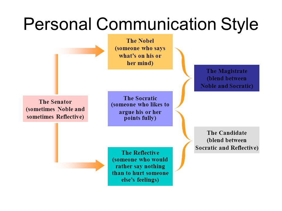 Personal Communication Style
