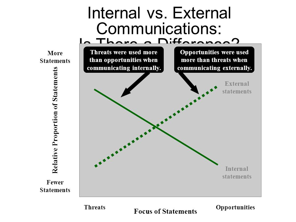 internal and external communications When drawing up your messaging, internal and external communications must  be properly aligned-internal comms can no longer be relegated.