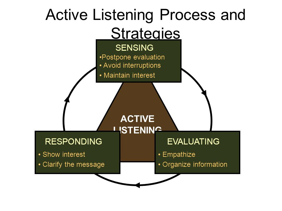 Active Listening Process and Strategies